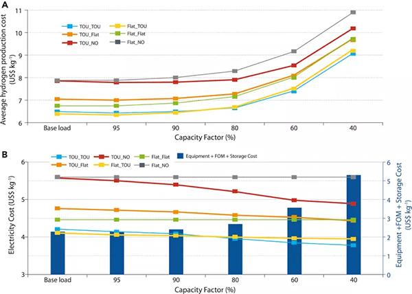 氢能源到底有多贵?