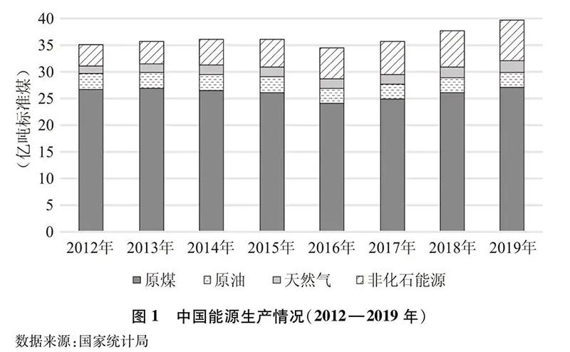 2012年世界能源结构_加速发展绿氢制取、储运和应用!《新时代的中国能源发展 ...