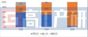 """""""数读""""氢燃料电池空压机市场 未来增长潜力如何?"""