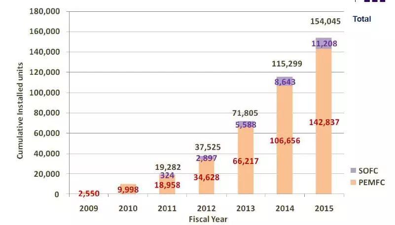 【研究报告】全球氢能利用及燃料电池产业发展情况与趋势