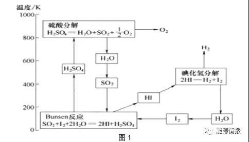 氢能发展路线分析