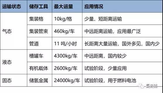 【深度报告】氢气运输方案经济分析